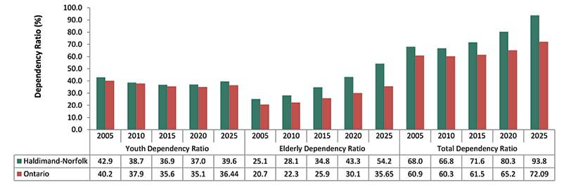 Dependency Ratios, Haldimand and Norfolk, 2005, 2010, 2015, 2020, 2025