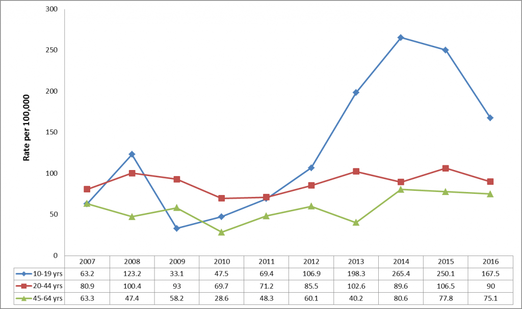 Age-specific hospitalization rates for intentional self-harm per 100,000 for those 10-19, 20-44, and 45-64 years old, Haldimand-Norfolk, both sexes combined, between 2007 and 2016
