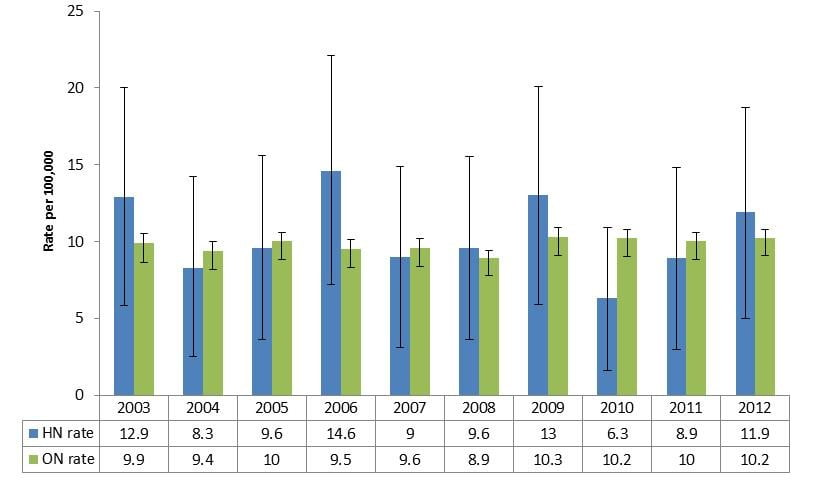 Age-standardized mortality rates due to intentional self-harm per 100,000 for those 10 years and older, Haldimand-Norfolk and Ontario, both sexes combined, between 2003 and 2012