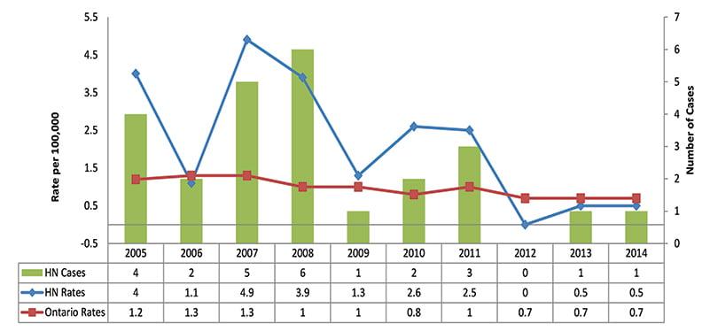Incidence of Hepatitis B (Acute), Age Standardized Rate, Haldimand and Norfolk, 2005-2014