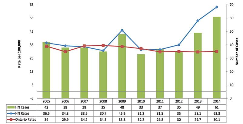 Incidence of Hepatitis C, Age Standardized Rate, Haldimand and Norfolk, 2005-2014