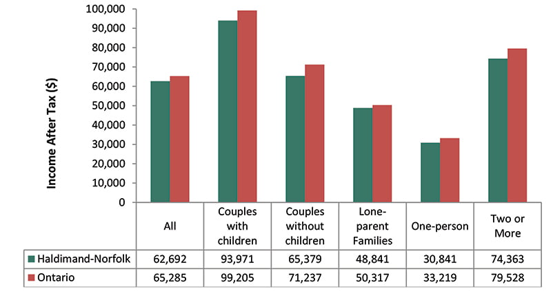 Median Income, After Tax by Family Type, Haldimand and Norfolk and Ontario, 2015